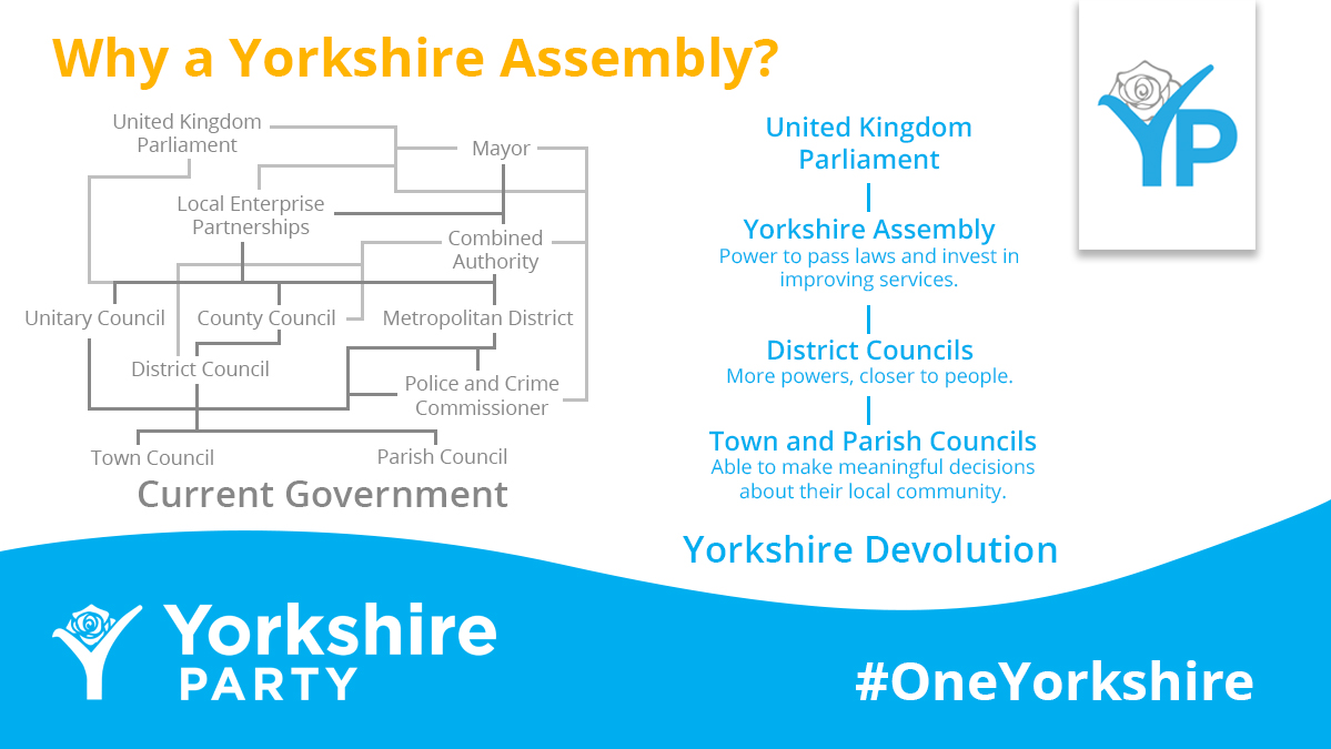 """Op-ed: """"This is a vindication of the demand for devolution to the region"""" – the Yorkshire Party"""